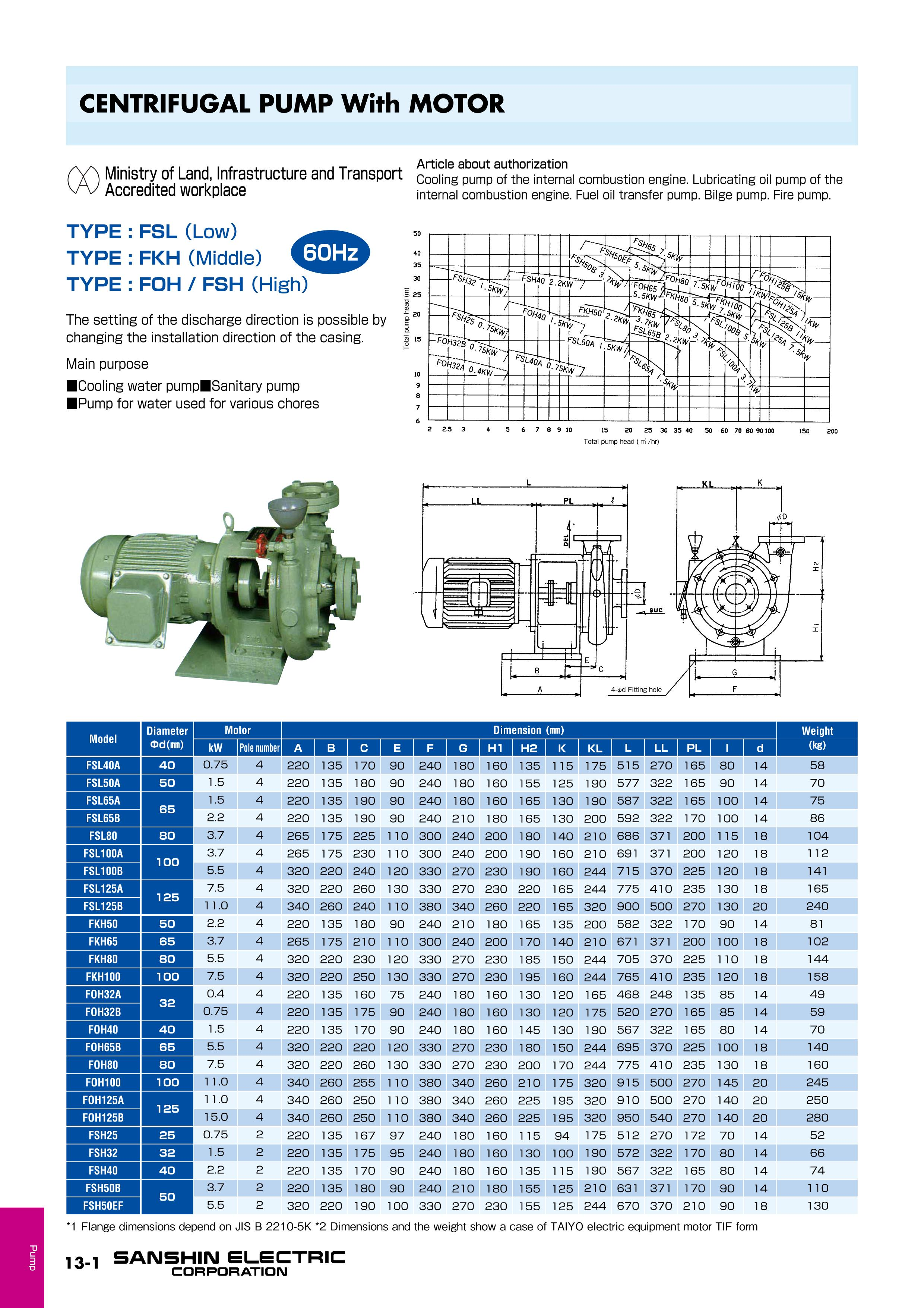 Pumps Product List Sanshin Electric Corporation Case 530 Engine Diagram